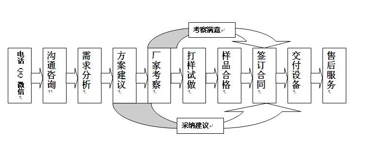 贝朗自动化交易简单流程